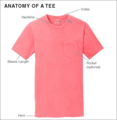 anatomyoftee